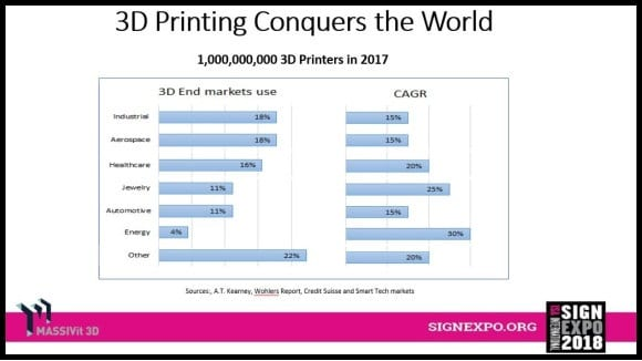 3d printing by industry