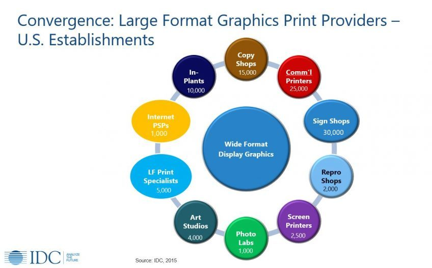 Convergence in the wide format printing industry