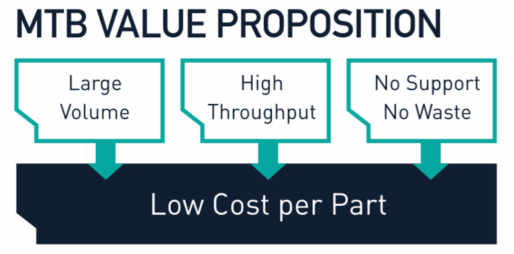 MTB Value Proposition
